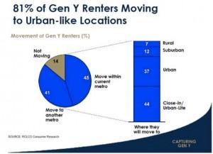 Millennial Renters Survey