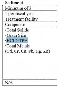 BES Sediment Testing Chart