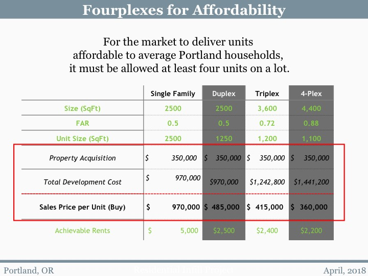 Fourplexes for Affordability